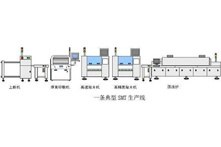 SMT生产线